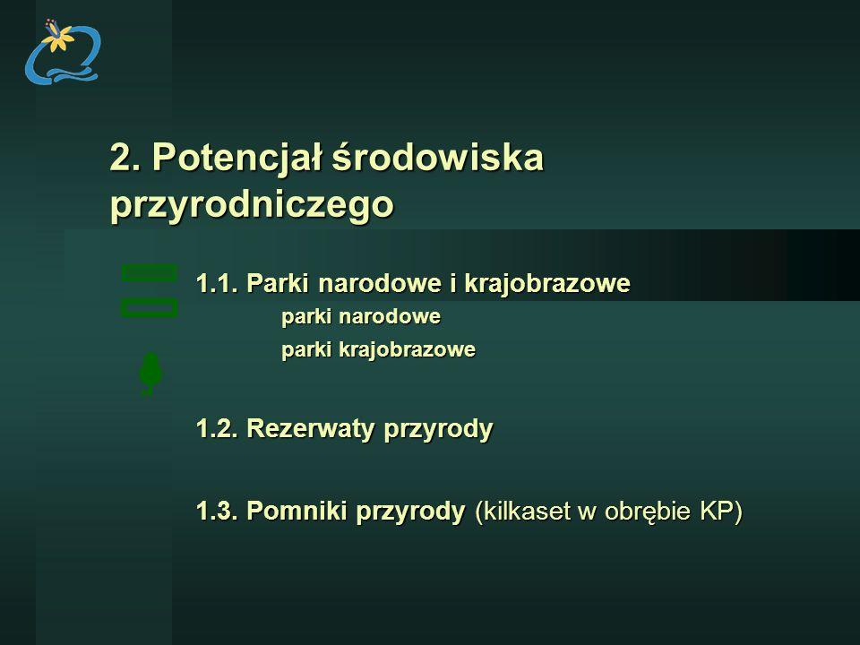 2. Potencjał środowiska przyrodniczego 1.1. Parki narodowe i krajobrazowe 1.1. Parki narodowe i krajobrazowe parki narodowe parki krajobrazowe 1.2. Re