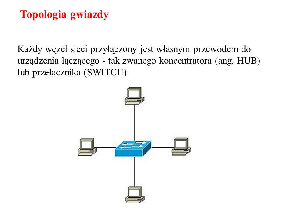 Każdy węzeł sieci przyłączony jest własnym przewodem do urządzenia łączącego - tak zwanego koncentratora (ang. HUB) lub przełącznika (SWITCH) Topologi