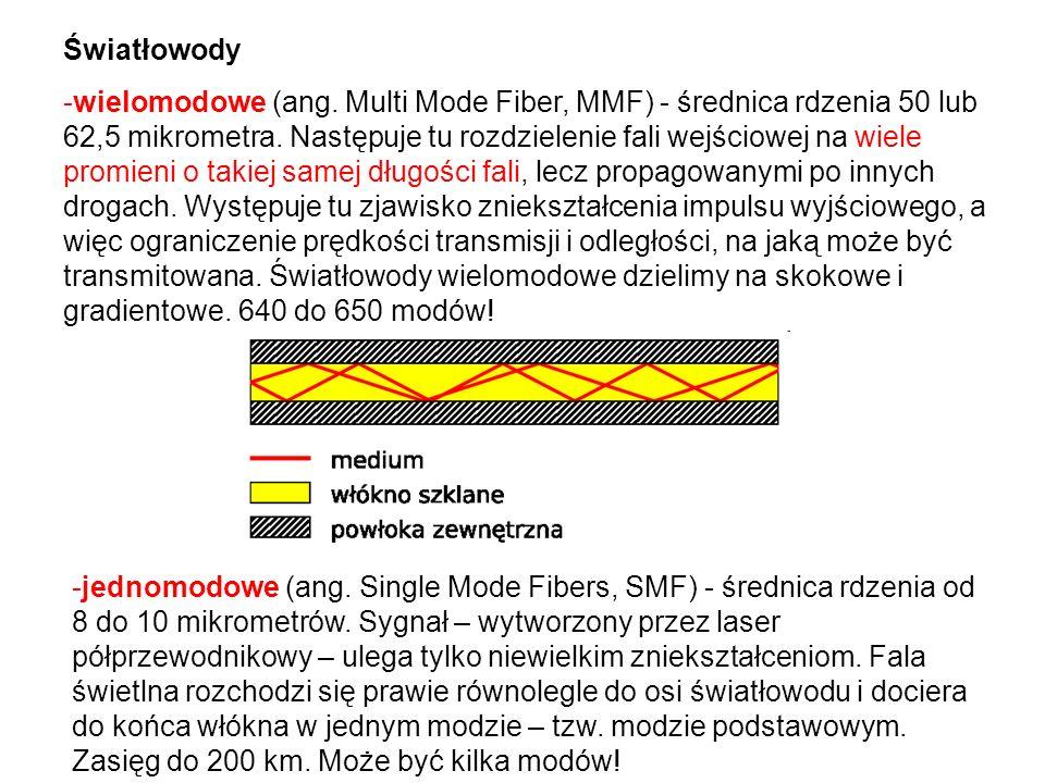 Światłowody -wielomodowe (ang.Multi Mode Fiber, MMF) - średnica rdzenia 50 lub 62,5 mikrometra.