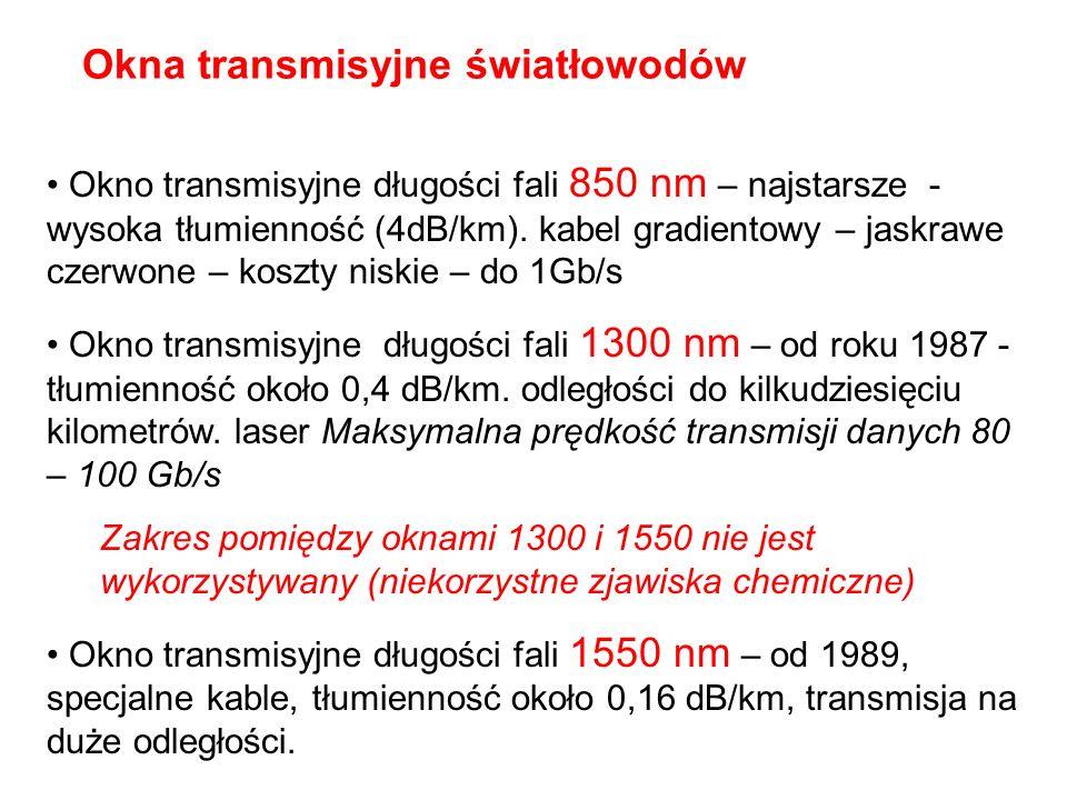 Okno transmisyjne długości fali 850 nm – najstarsze - wysoka tłumienność (4dB/km).