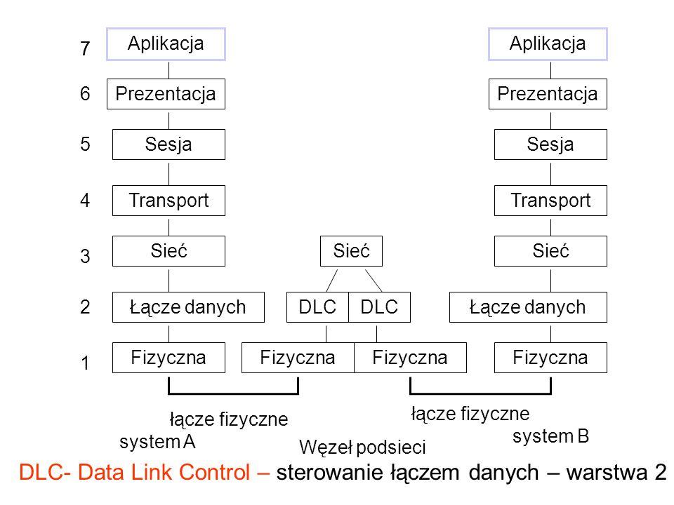 Węzeł podsieci Aplikacja Prezentacja Sesja Transport Sieć Łącze danych Fizyczna Aplikacja Prezentacja Sesja Transport Sieć Łącze danych Fizyczna DLC Sieć system A system B łącze fizyczne 7 6 5 4 3 1 7 2 DLC- Data Link Control – sterowanie łączem danych – warstwa 2