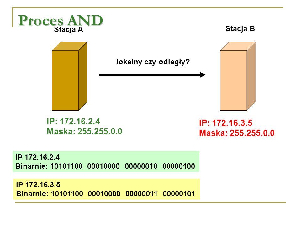 Proces AND Mnożymy logicznie adres stacji A i maskę podsieci: Adres IP st.