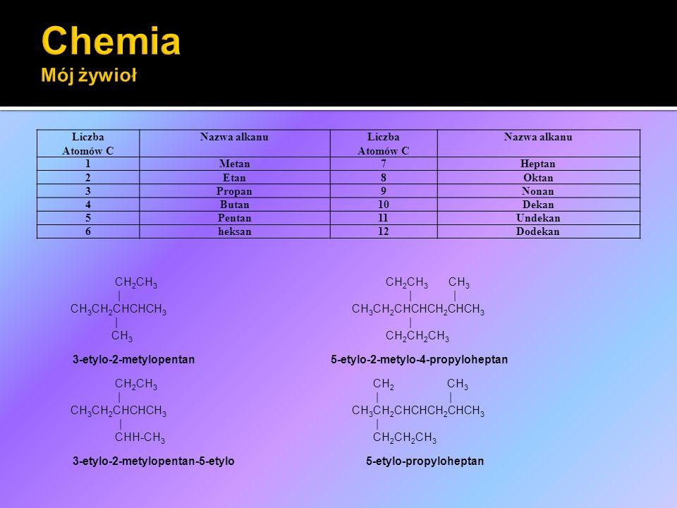 Liczba Atomów C Nazwa alkanuLiczba Atomów C Nazwa alkanu 1Metan7Heptan 2Etan8Oktan 3Propan9Nonan 4Butan10Dekan 5Pentan11Undekan 6heksan12Dodekan CH 2 CH 3 CH 2 CH 3 CH 3 || | CH 3 CH 2 CHCHCH 3 CH 3 CH 2 CHCHCH 2 CHCH 3 || CH 3 CH 2 CH 2 CH 3 3-etylo-2-metylopentan 5-etylo-2-metylo-4-propyloheptan CH 2 CH 3 CH 2 CH 3 | | | CH 3 CH 2 CHCHCH 3 CH 3 CH 2 CHCHCH 2 CHCH 3 | | CHH-CH 3 CH 2 CH 2 CH 3 3-etylo-2-metylopentan-5-etylo 5-etylo-propyloheptan