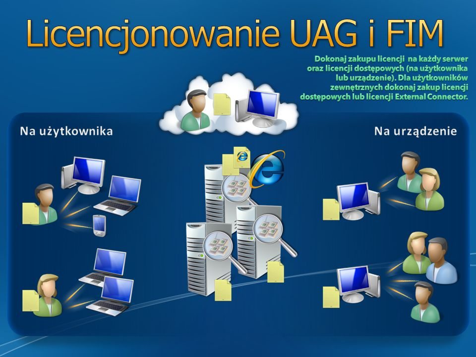 Użytkownicy końcowi Pojedyncza tożsamość Samodzielne zarządzanie tożsamością – np. zarządzanie grupami oraz reset hasła IT Pełna kontrola za pomocą po