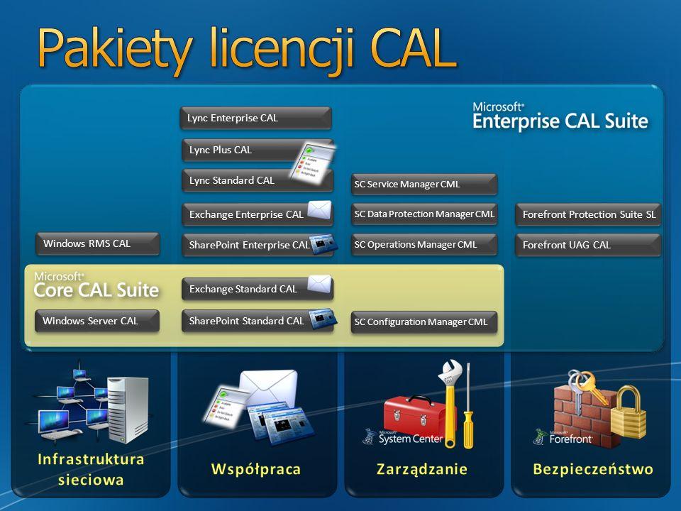 Dostępne produkty Exchange Server Enterprise CAL with services (na urządzenie lub użytkownika) Exchange Server Enterprise CAL without Services (na urządzenie lub użytkownika) Opis Exchange Enterprise CAL daje użytkownikowi prawo do korzystania z funkcjonalności Unified Messaging oraz funkcjonalność Premium w zakresie Anty-Spam/AntyVirus Warto pamiętać Licencje Exchange Enterprise CAL są dodatkiem do Exchange Standard CAL Licencje Exchange Server Enterprise CAL można nabyć z SA lub bez w umowie Open, lecz jednak w jednym i drugim przypadku nie będą one zawierać Exchange Forefront services