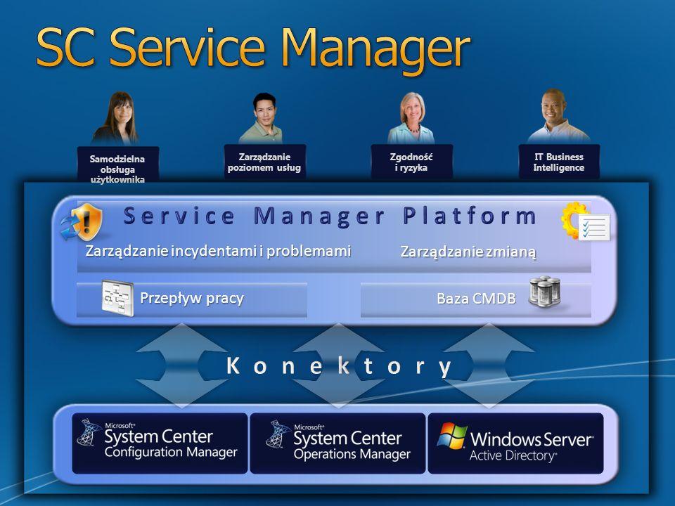 Samodzielna obsługa użytkownika IT Business Intelligence Zarządzanie poziomem usług Zgodność i ryzyka Zarządzanie incydentami i problemami Przepływ pracy Baza CMDB Zarządzanie zmianą
