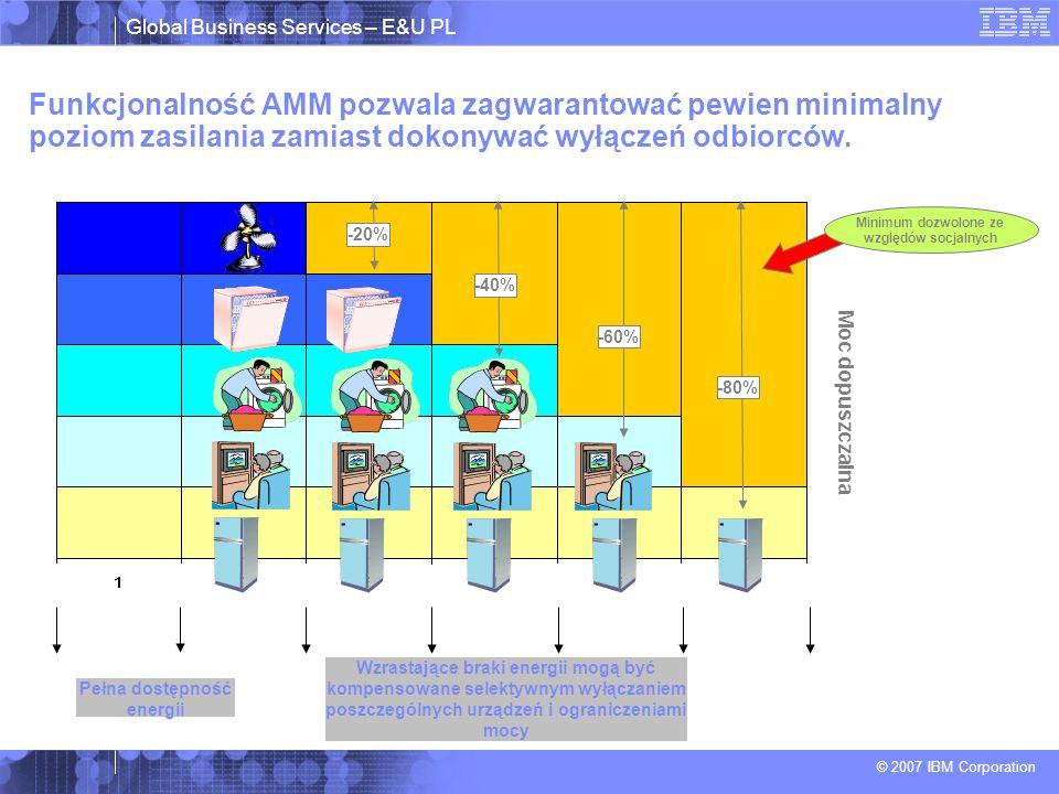 Global Business Services – E&U PL © 2007 IBM Corporation Pełna dostępność energii Minimum dozwolone ze względów socjalnych Moc dopuszczalna -80% -60% -40% Wzrastające braki energii mogą być kompensowane selektywnym wyłączaniem poszczególnych urządzeń i ograniczeniami mocy -20% Funkcjonalność AMM pozwala zagwarantować pewien minimalny poziom zasilania zamiast dokonywać wyłączeń odbiorców.