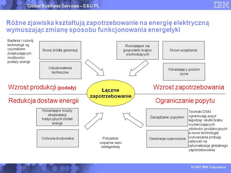 Global Business Services – E&U PL © 2007 IBM Corporation Różne zjawiska kształtują zapotrzebowanie na energię elektryczną wymuszając zmianę sposobu funkcjonowania energetyki Zarządzanie popytem Generacja rozproszona Nowe urządzenia Wzrastający poziom życia Nowe źródła generacji Udoskonalenia techniczne Wzrastające koszty eksploatacji tradycyjnych źródeł energii Ochrona środowiska Wzrost zapotrzebowaniaWzrost produkcji (podaży) Ograniczanie popytuRedukcja dostaw energii Badania i rozwój technologii są czynnikiem zwiększającym możliwości podaży energii Rozwijające się gospodarki krajów wschodzących Techniki DSM ograniczają popyt łagodząc skutki braku wystarczających zdolności produkcyjnych a nowe technologie wytwarzania próbują wpływać na optymalizację globalnego zapotrzebowania Potrzebne wsparcie sieci inteligentnej Łączne zapotrzebowanie