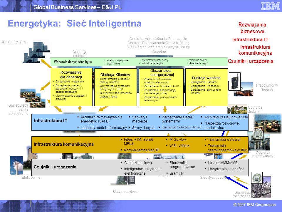 Global Business Services – E&U PL © 2007 IBM Corporation Energetyka: Sieć Inteligentna Operacje rynkowe Dyspozycja Regionalna Pracownicy w terenie Elektrownia Sieć przesyłowa Stacja SN/nN Odbiorca drobny Sieć dystrybucyjna Generacja rozproszona Sąsiadujące centra zarządzania KDM/ODM Odbiorca przemysłowy Stacja przesyłowa Uczestnicy rynku Centrala, Administracja, Planowanie, Centrum Przetwarzania Danych, Billing, Call Center, Wspieranie Decyzji, Usługi Wspólne Czujniki i urządzenia Sterowniki programowalne Bramy IP Czujniki sieciowe Inteligentne urządzenia elektroniczne Liczniki AMM/AMR Urządzenia przenośne Infrastruktura komunikacyjna IP SCADA WiFi, WiMax Transmisja w sieci el Transmisja szerokopasmowa w sieci el Fiber, ATM, Sonet, MPLS Konwergentne sieci IP Infrastruktura komunikacyjna Infrastruktura IT Architektura rozwiązań dla energetyki (SAFE) Jednolity model informacyjny Serwery i macierze Szyny danych Zarządzanie siecią i systemami Zarządzanie bazami danych Architektura Usługowa SOA Narzędzia rozwojowe, produkcyjne Infrastruktura IT Rozwiązania biznesowe Rozwiązania dla generacji Zarządzanie majątkiem Zarządzanie pracami, zespołami roboczymi i bezpieczeństwem Monitorowanie urządzeń i produkcji Obsługa Klientów Transformacja procesów obsługi Klientów Optymalizacja systemów billingowych i CRM Outsourcowanie procesów obsługi klienta Obszar sieci energetycznej Zdalne monitorowanie obiektów sieciowych Zarządzanie licznikami AMM Zarządzanie eksploatacją sieci energetycznej Zarządzanie pracownikami terenowymi Spersonalizowane pulpity Wizualizacja danych Wsparcie decyzji Stosowanie reguł Wsparcie decyzji/Analityka Analizy statystyczne Data mining Funkcje wspólne Zarządzanie Kadrami Zarządzanie Finansami Zarządzanie Łańcuchem Dostaw