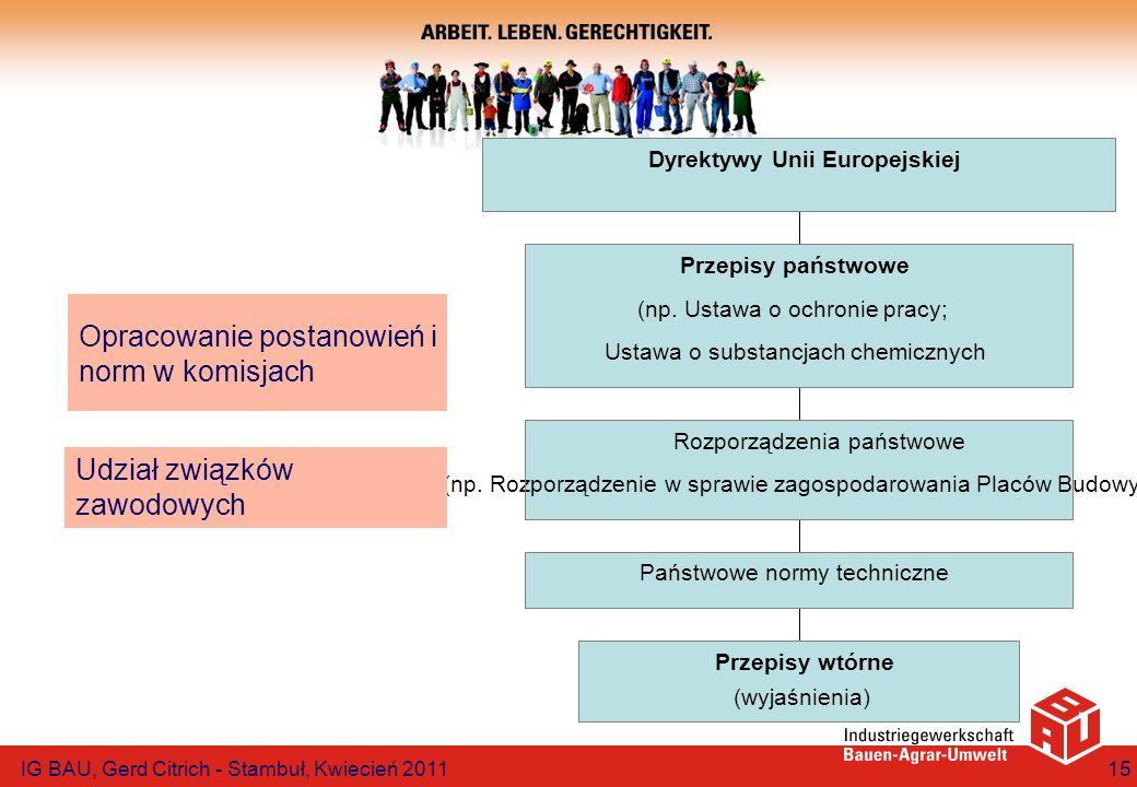 Przepisy wtórne (wyjaśnienia) Państwowe normy techniczne Rozporządzenia państwowe (np. Rozporządzenie w sprawie zagospodarowania Placów Budowy) Przepi