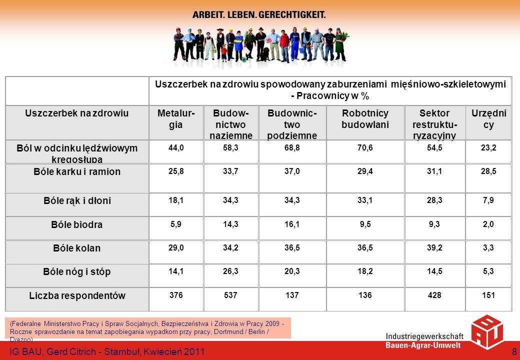 Uszczerbek na zdrowiu spowodowany zaburzeniami mięśniowo-szkieletowymi - Pracownicy w % Uszczerbek na zdrowiuMetalur- gia Budow- nictwo naziemne Budow