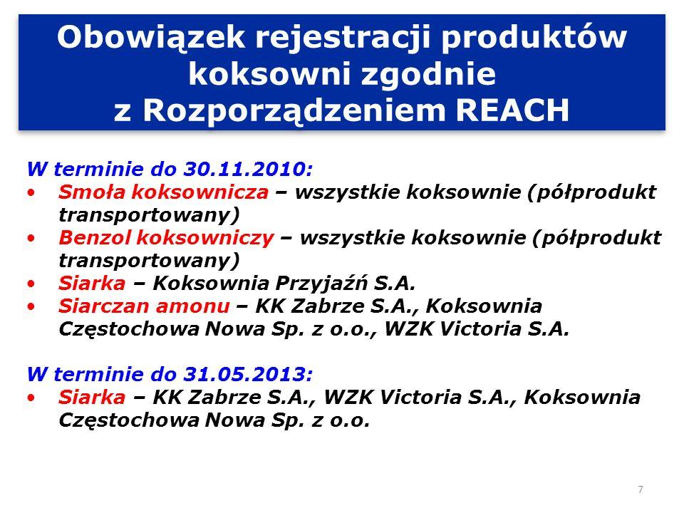 Prace realizowane w latach 2008-2012 w Konsorcjum wynikające z REACH 1.Wykonanie badań fizykochemicznych produktów koksowni w zakresie wymaganym przez REACH 2.Współpraca w obrębie platformy SIEF (forum wymiany informacji o substancji) w ramach Konsorcjów skupiających producentów z UE Koksownie zrzeszone w Konsorcjum Producentów Koksu są członkami następujących konsorcjów europejskich: -R4CC – dla smoły koksowniczej i benzolu koksowniczego, -FARM – dla siarczanu amonu, -CONCAWE – dla siarki.