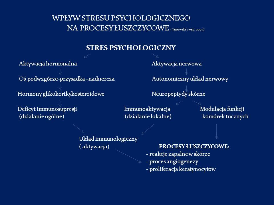 WPŁYW STRESU PSYCHOLOGICZNEGO NA PROCESY ŁUSZCZYCOWE ( Janowski i wsp. 2005) STRES PSYCHOLOGICZNY Aktywacja hormonalna Aktywacja nerwowa Oś podwzgórze