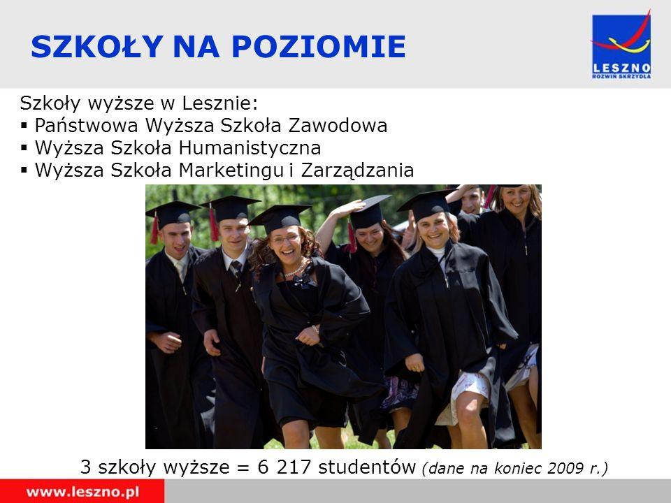 SZKOŁY NA POZIOMIE Szkoły wyższe w Lesznie: Państwowa Wyższa Szkoła Zawodowa Wyższa Szkoła Humanistyczna Wyższa Szkoła Marketingu i Zarządzania 3 szko