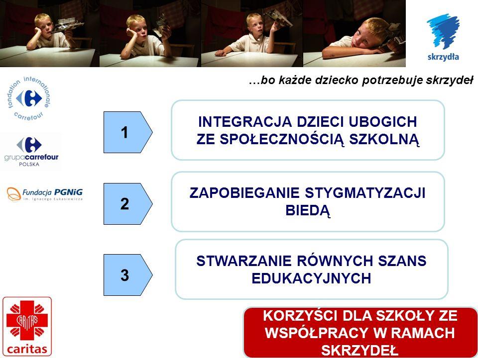 …bo każde dziecko potrzebuje skrzydeł KORZYŚCI DLA SZKOŁY ZE WSPÓŁPRACY W RAMACH SKRZYDEŁ INTEGRACJA DZIECI UBOGICH ZE SPOŁECZNOŚCIĄ SZKOLNĄ ZAPOBIEGANIE STYGMATYZACJI BIEDĄ STWARZANIE RÓWNYCH SZANS EDUKACYJNYCH 1 2 3