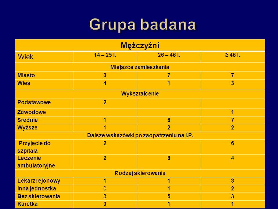 Kobiety Wiek14 – 25 l.26 – 46 l.46 l.