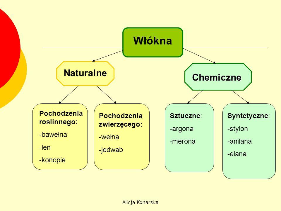 Alicja Konarska Włókna Naturalne Chemiczne Pochodzenia roslinnego: -bawełna -len -konopie Pochodzenia zwierzęcego: -wełna -jedwab Sztuczne: -argona -m