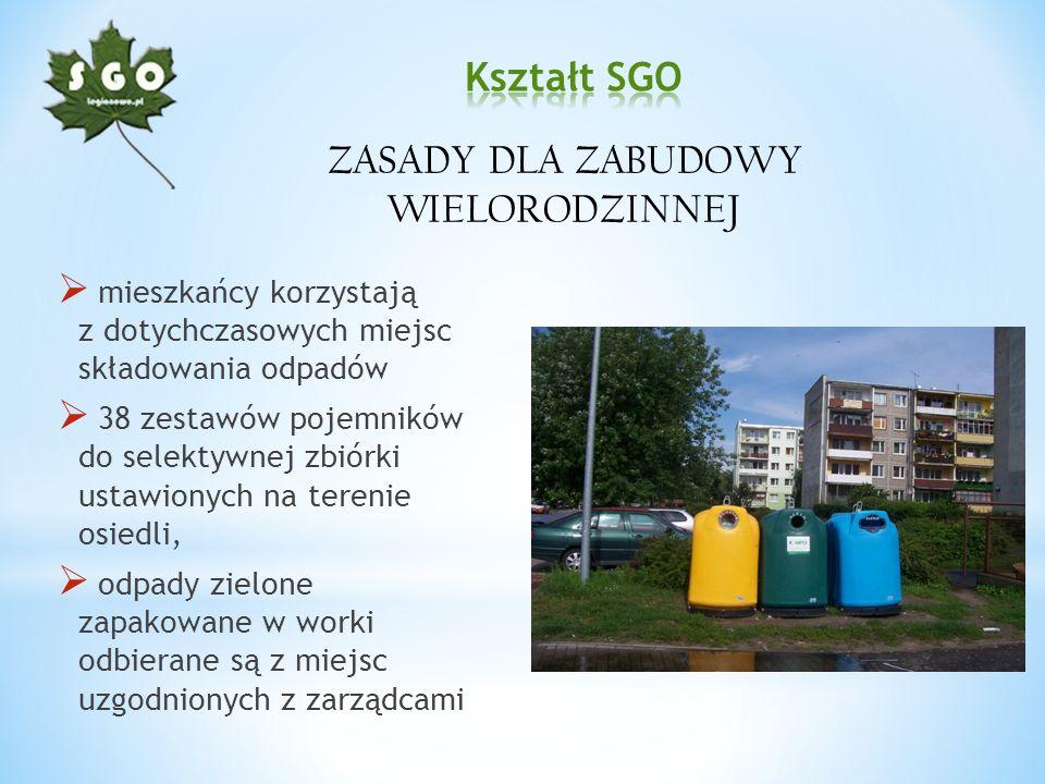 mieszkańcy korzystają z dotychczasowych miejsc składowania odpadów 38 zestawów pojemników do selektywnej zbiórki ustawionych na terenie osiedli, odpad