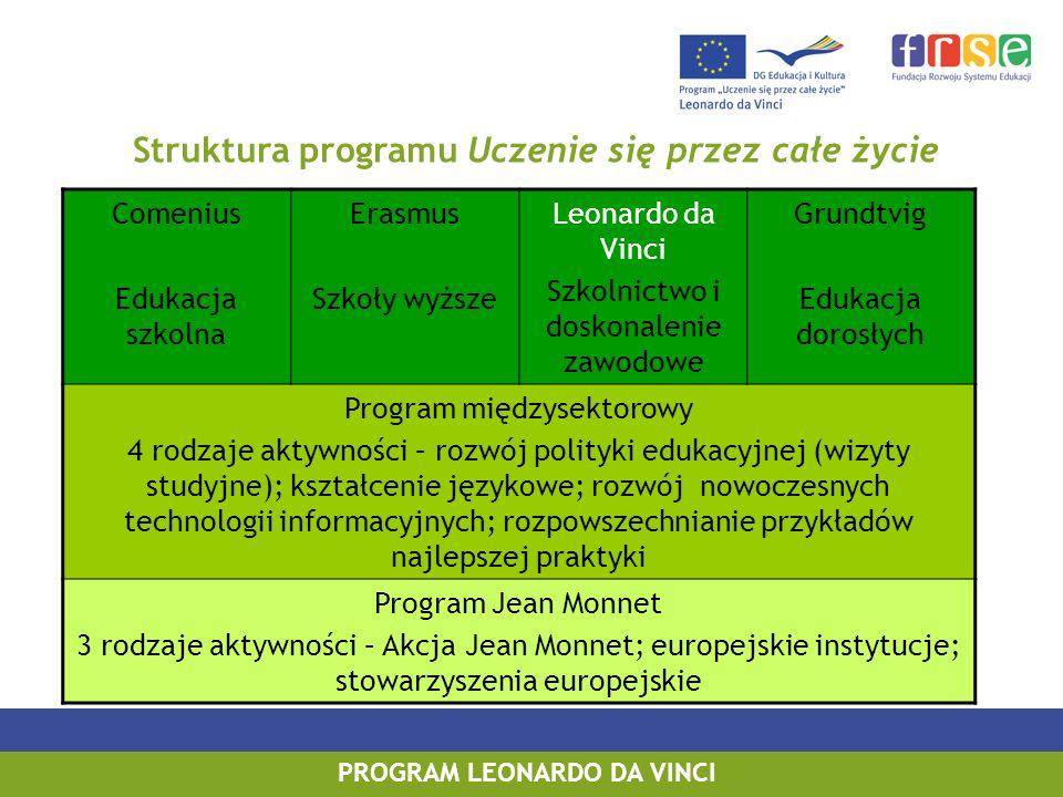 PROGRAM LEONARDO DA VINCI Cele operacyjne programu Leonardo da Vinci 1.Poprawa pod względem ilościowym i jakościowym europejskiej mobilności osób uczestniczących w początkowym etapie kształcenia i szkolenia zawodowego; 2.Poprawa pod względem ilościowym i jakościowym współpracy między instytucjami oferującymi możliwości kształcenia zawodowego z Europie; 3.Ułatwienie rozwoju innowacyjnych praktyk w dziedzinie kształcenia i szkolenia zawodowego na poziomie innym niż szkolnictwo wyższe oraz ich przenoszenie z jednego państwa do drugiego;