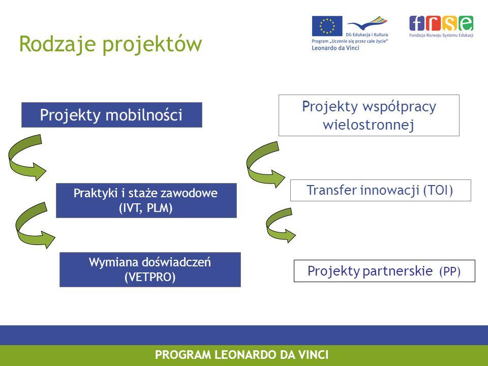 PROGRAM LEONARDO DA VINCI Rodzaje projektów Projekty mobilności Projekty współpracy wielostronnej Praktyki i staże zawodowe (IVT, PLM) Wymiana doświad