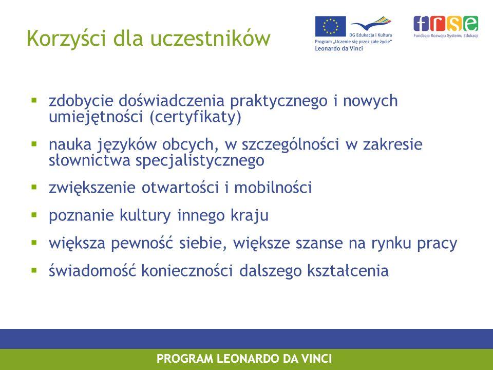 PROGRAM LEONARDO DA VINCI Korzyści dla instytucji realizujących projekty wymiana doświadczeń, poglądów i dobrych praktyk poznanie praktycznych rozwiązań stosowanych w europejskich firmach i instytucjach nawiązanie kontaktów, które dają szansę rozwoju i realizacji dalszych projektów opracowanie innowacyjnych rozwiązań w działaniach związanych z edukacją i szkoleniem zawodowym podniesienie kwalifikacji zawodowych pracowników według nowoczesnych zagranicznych standardów