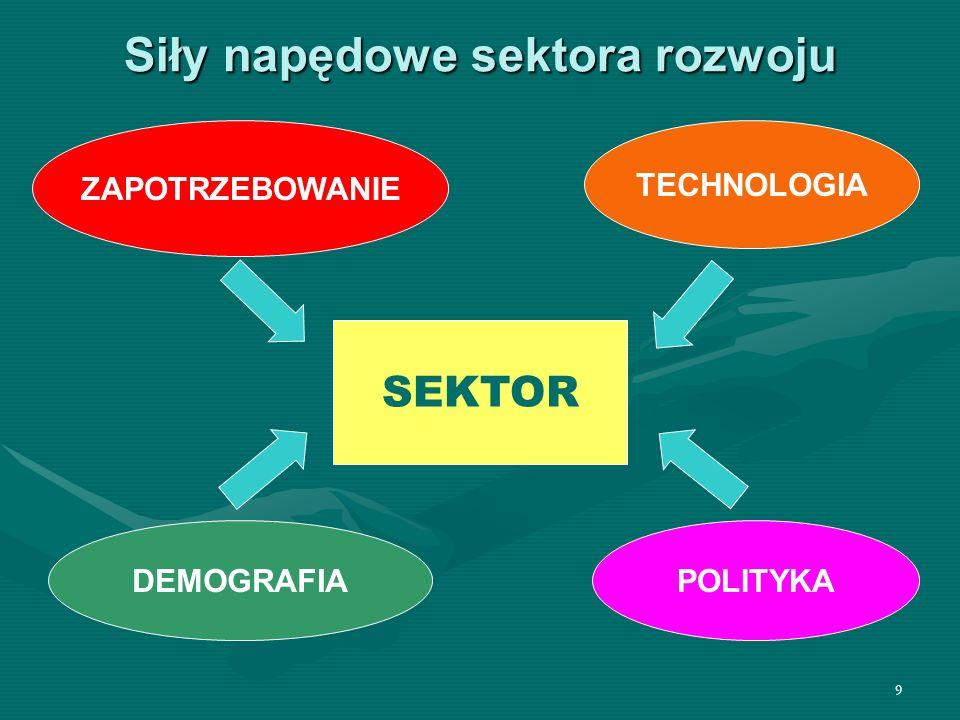 9 Siły napędowe sektora rozwoju ZAPOTRZEBOWANIE TECHNOLOGIA SEKTOR DEMOGRAFIAPOLITYKA