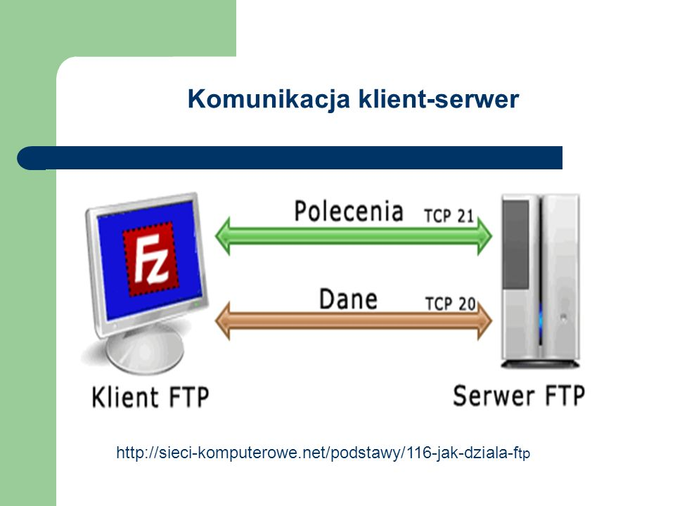 Dwa tryby komunikacji klient- serwer Tryb aktywny Klient nawiazuje połaczenie na porcie 21 Klient wybiera plik do pobrania Klient otwiera port N i informuje o nim serwer Serwer łaczy sie z klientem (na podany port N) i nastepuje wymiana danych Tryb pasywny Klient nawiazuje połaczenie na porcie 21 Klient wybiera plik do pobrania Serwer otwiera port N i informuje o nim klienta Klient łaczy sie z serwerem (na podany port N) i nastepuje wymiana danych