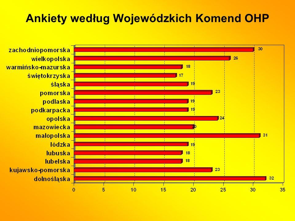 Ankiety według Wojewódzkich Komend OHP