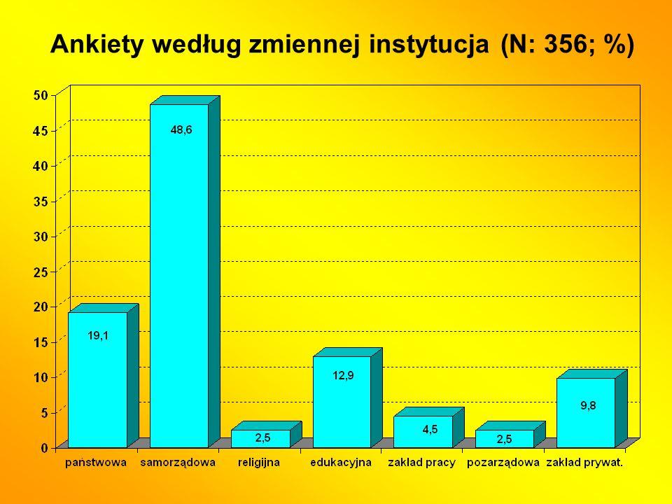 Ankiety według zmiennej instytucja (N: 356; %)