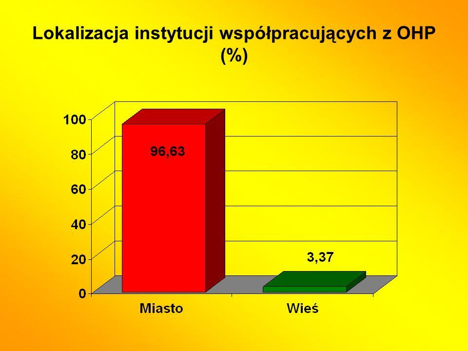 Lokalizacja instytucji współpracujących z OHP (%)