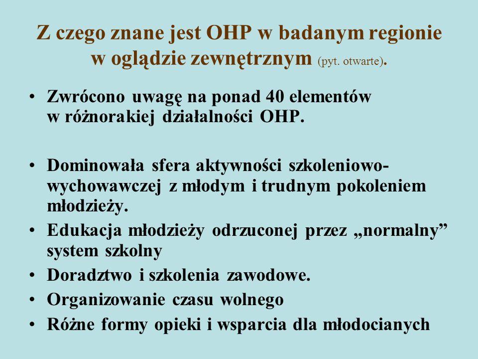 Z czego znane jest OHP w badanym regionie w oglądzie zewnętrznym (pyt.