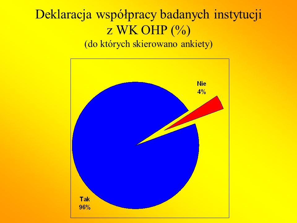 Deklaracja współpracy badanych instytucji z WK OHP (%) (do których skierowano ankiety)