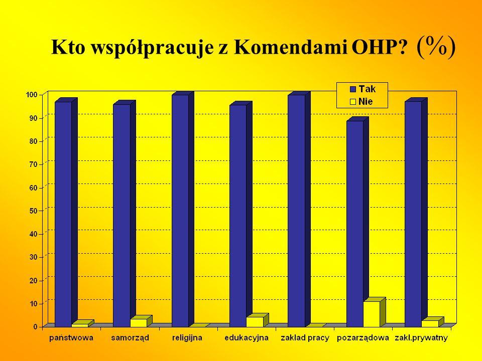 Kto współpracuje z Komendami OHP (%)
