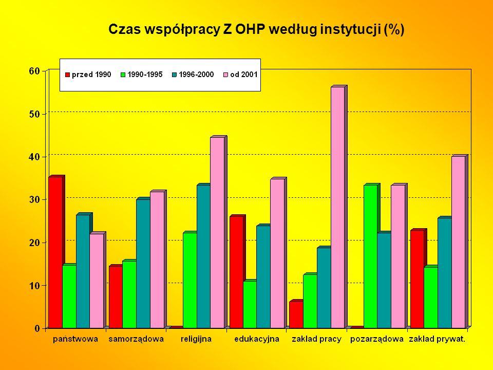 Czas współpracy Z OHP według instytucji (%)