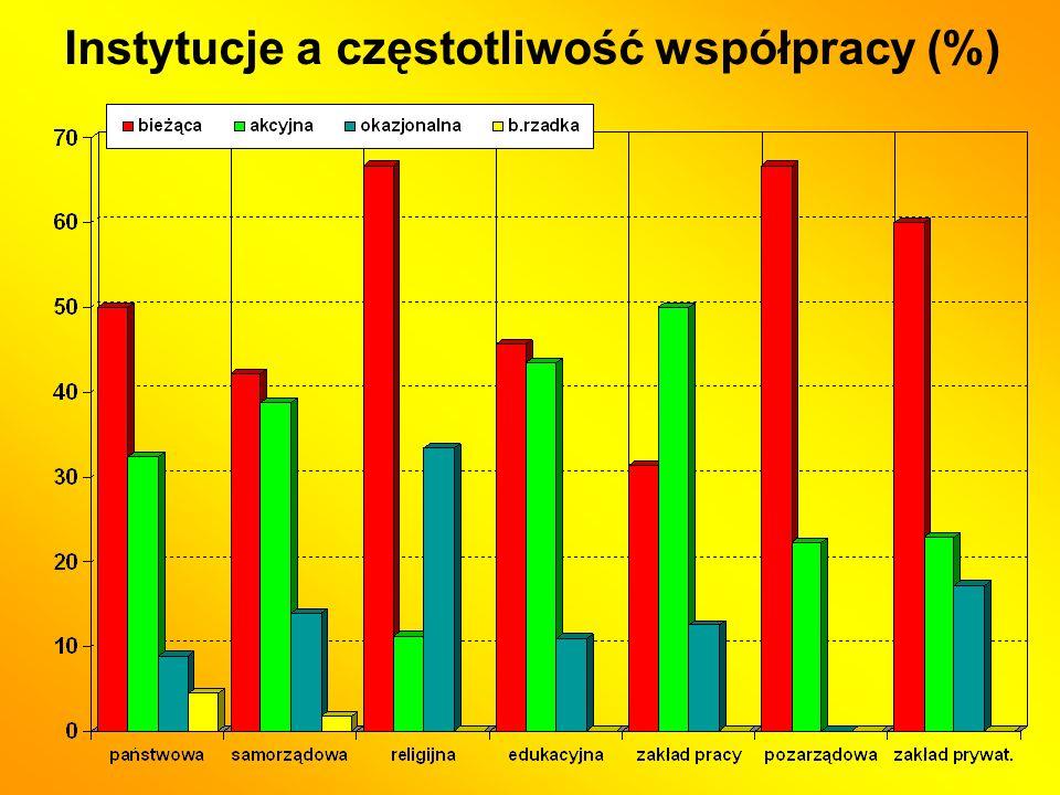 Instytucje a częstotliwość współpracy (%)