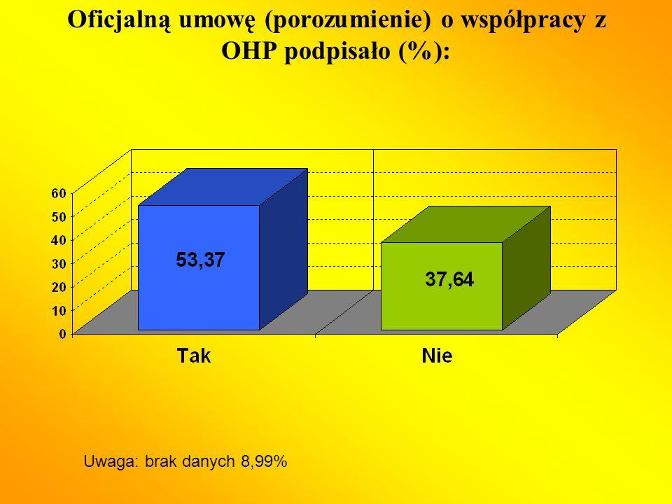 Oficjalną umowę (porozumienie) o współpracy z OHP podpisało (%): Uwaga: brak danych 8,99%
