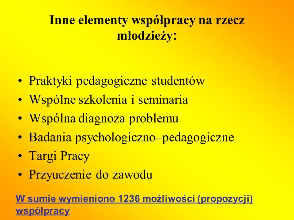 Inne elementy współpracy na rzecz młodzieży : Praktyki pedagogiczne studentów Wspólne szkolenia i seminaria Wspólna diagnoza problemu Badania psychologiczno–pedagogiczne Targi Pracy Przyuczenie do zawodu W sumie wymieniono 1236 możliwości (propozycji) współpracy