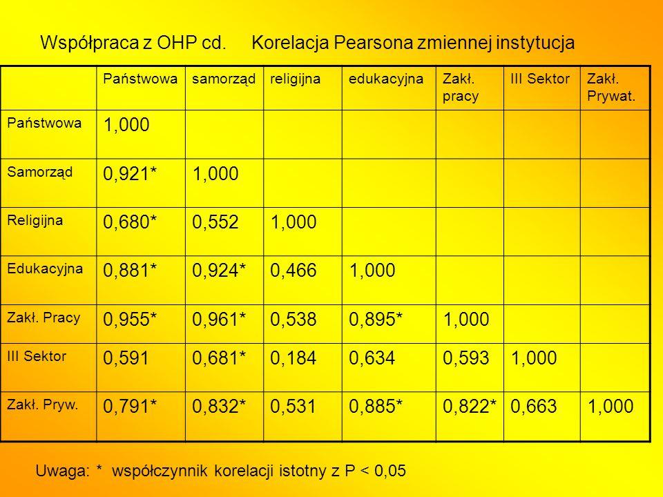 Współpraca z OHP cd.