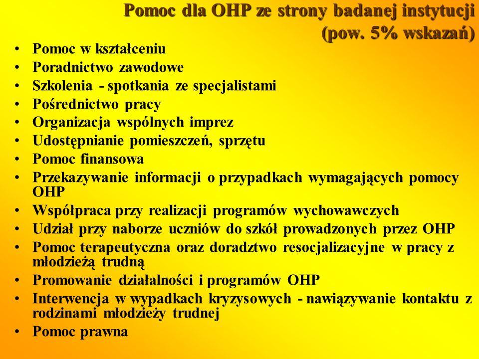 Pomoc dla OHP ze strony badanej instytucji (pow.
