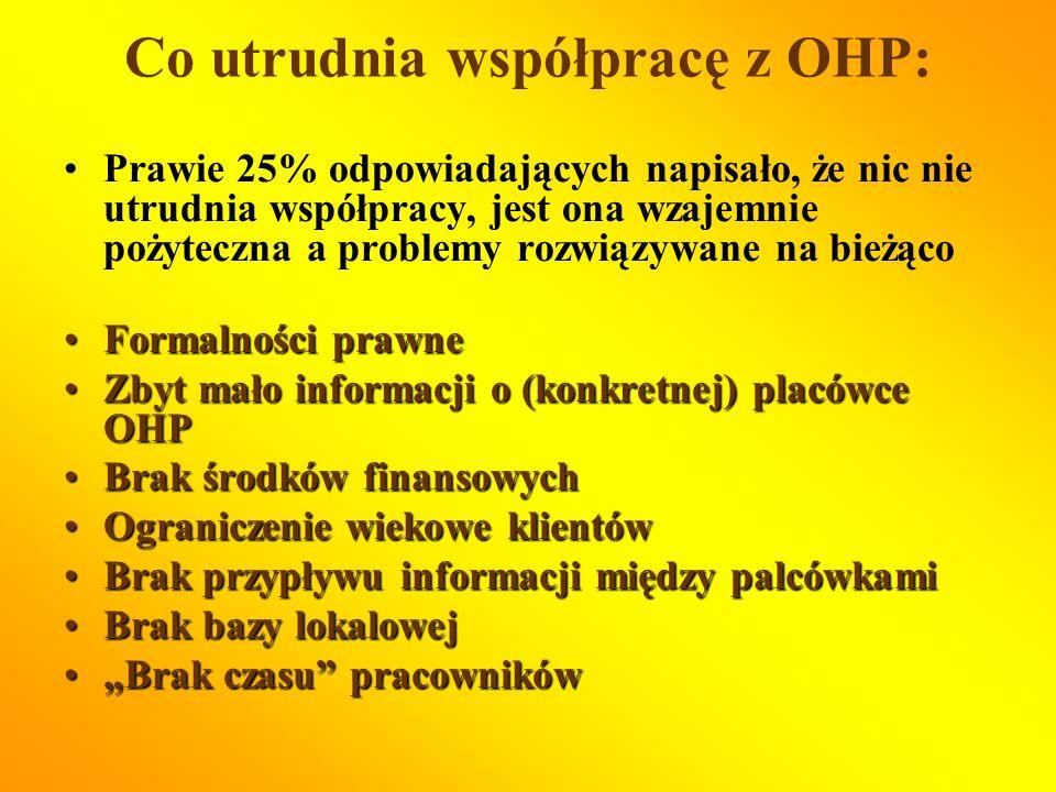 Co utrudnia współpracę z OHP: Prawie 25% odpowiadających napisało, że nic nie utrudnia współpracy, jest ona wzajemnie pożyteczna a problemy rozwiązywane na bieżąco Formalności prawneFormalności prawne Zbyt mało informacji o (konkretnej) placówce OHPZbyt mało informacji o (konkretnej) placówce OHP Brak środków finansowychBrak środków finansowych Ograniczenie wiekowe klientówOgraniczenie wiekowe klientów Brak przypływu informacji między palcówkamiBrak przypływu informacji między palcówkami Brak bazy lokalowejBrak bazy lokalowej Brak czasu pracownikówBrak czasu pracowników