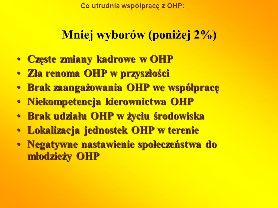 Częste zmiany kadrowe w OHPCzęste zmiany kadrowe w OHP Zła renoma OHP w przyszłościZła renoma OHP w przyszłości Brak zaangażowania OHP we współpracęBrak zaangażowania OHP we współpracę Niekompetencja kierownictwa OHPNiekompetencja kierownictwa OHP Brak udziału OHP w życiu środowiskaBrak udziału OHP w życiu środowiska Lokalizacja jednostek OHP w terenieLokalizacja jednostek OHP w terenie Negatywne nastawienie społeczeństwa do młodzieży OHPNegatywne nastawienie społeczeństwa do młodzieży OHP Mniej wyborów (poniżej 2%) Co utrudnia współpracę z OHP: