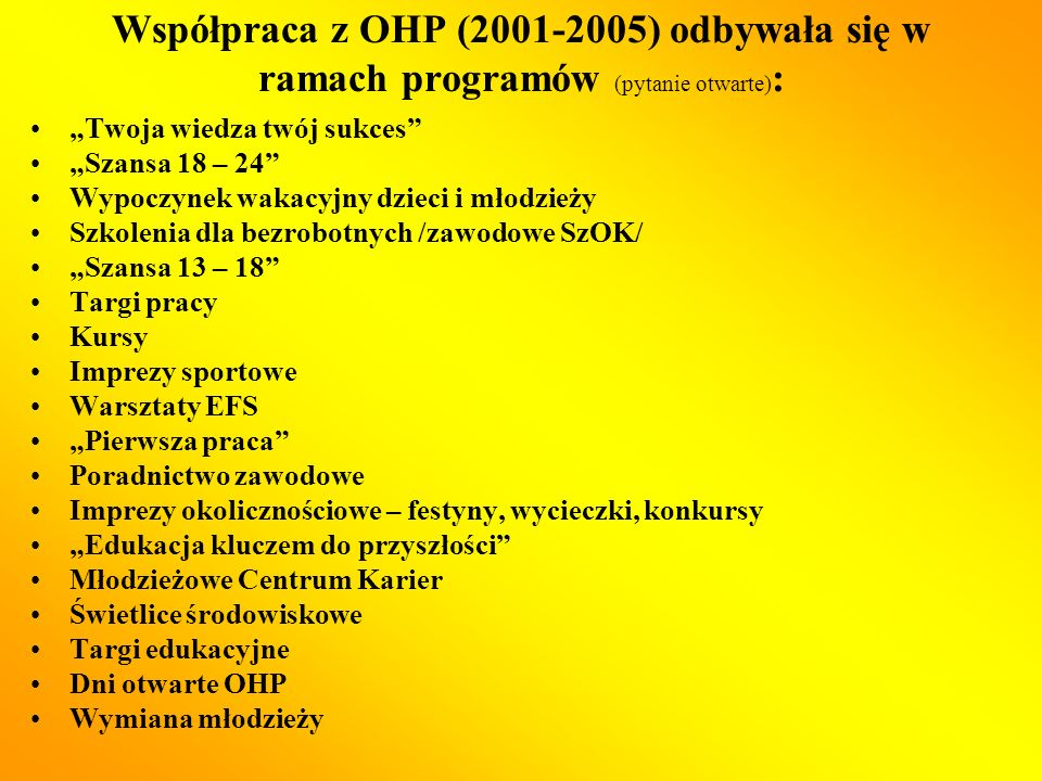 Współpraca z OHP (2001-2005) odbywała się w ramach programów (pytanie otwarte) : Twoja wiedza twój sukces Szansa 18 – 24 Wypoczynek wakacyjny dzieci i młodzieży Szkolenia dla bezrobotnych /zawodowe SzOK/ Szansa 13 – 18 Targi pracy Kursy Imprezy sportowe Warsztaty EFS Pierwsza praca Poradnictwo zawodowe Imprezy okolicznościowe – festyny, wycieczki, konkursy Edukacja kluczem do przyszłości Młodzieżowe Centrum Karier Świetlice środowiskowe Targi edukacyjne Dni otwarte OHP Wymiana młodzieży