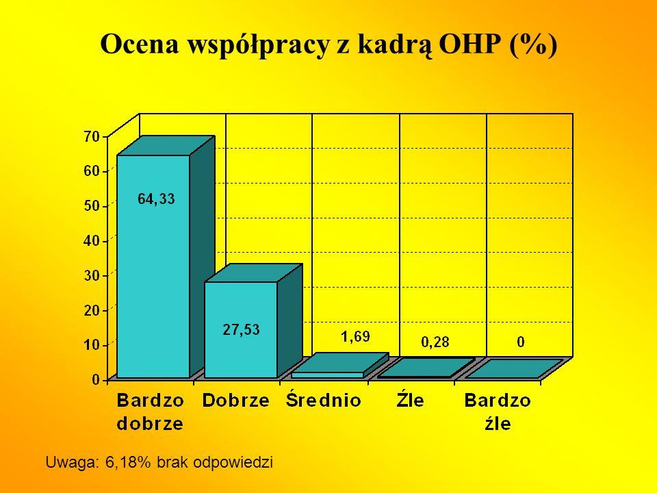 Ocena współpracy z kadrą OHP (%) Uwaga: 6,18% brak odpowiedzi