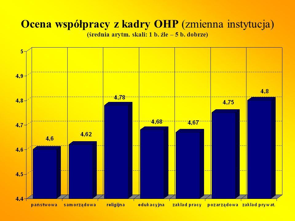 Ocena współpracy z kadry OHP (zmienna instytucja) (średnia arytm. skali: 1 b. źle – 5 b. dobrze)