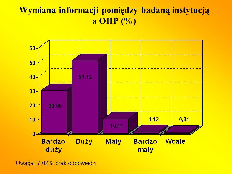 Wymiana informacji pomiędzy badaną instytucją a OHP (%) Uwaga: 7,02% brak odpowiedzi