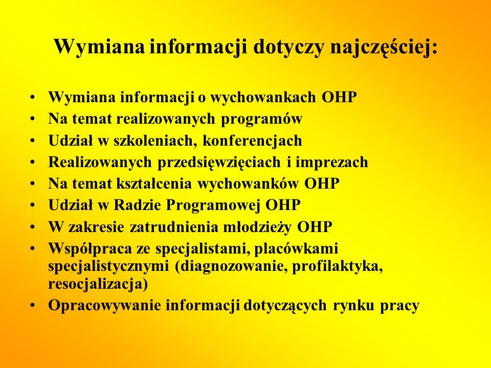 Wymiana informacji dotyczy najczęściej: Wymiana informacji o wychowankach OHP Na temat realizowanych programów Udział w szkoleniach, konferencjach Realizowanych przedsięwzięciach i imprezach Na temat kształcenia wychowanków OHP Udział w Radzie Programowej OHP W zakresie zatrudnienia młodzieży OHP Współpraca ze specjalistami, placówkami specjalistycznymi (diagnozowanie, profilaktyka, resocjalizacja) Opracowywanie informacji dotyczących rynku pracy