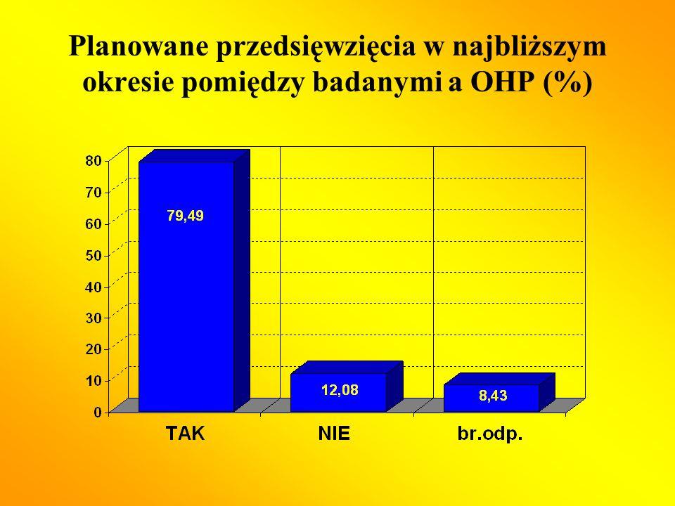 Planowane przedsięwzięcia w najbliższym okresie pomiędzy badanymi a OHP (%)