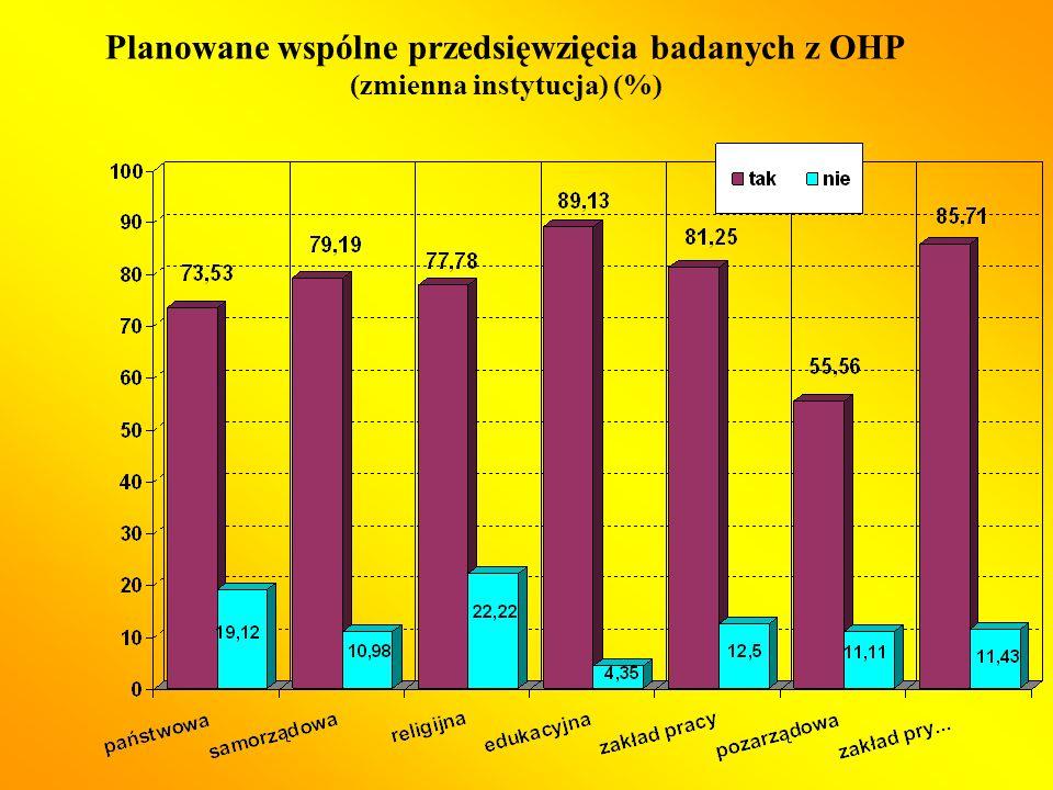 Planowane wspólne przedsięwzięcia badanych z OHP (zmienna instytucja) (%)