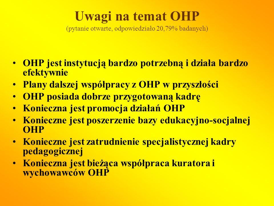Uwagi na temat OHP (pytanie otwarte, odpowiedziało 20,79% badanych) OHP jest instytucją bardzo potrzebną i działa bardzo efektywnie Plany dalszej współpracy z OHP w przyszłości OHP posiada dobrze przygotowaną kadrę Konieczna jest promocja działań OHP Konieczne jest poszerzenie bazy edukacyjno-socjalnej OHP Konieczne jest zatrudnienie specjalistycznej kadry pedagogicznej Konieczna jest bieżąca współpraca kuratora i wychowawców OHP