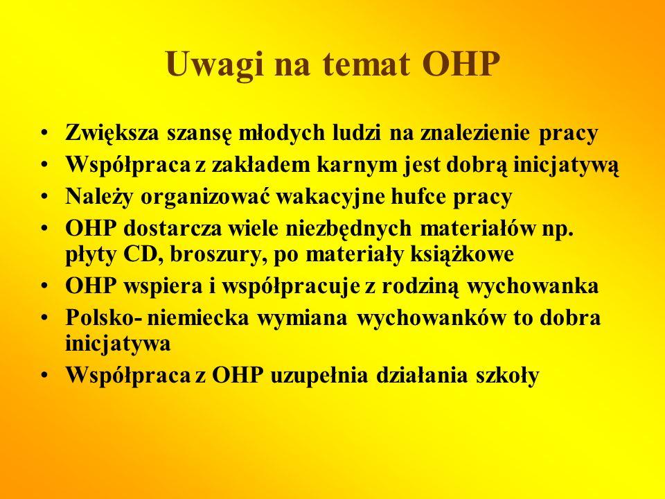 Uwagi na temat OHP Zwiększa szansę młodych ludzi na znalezienie pracy Współpraca z zakładem karnym jest dobrą inicjatywą Należy organizować wakacyjne hufce pracy OHP dostarcza wiele niezbędnych materiałów np.